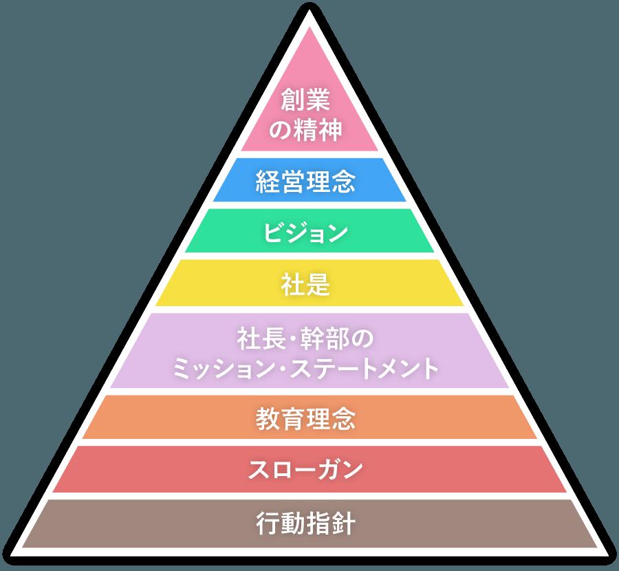 経営理念体系
